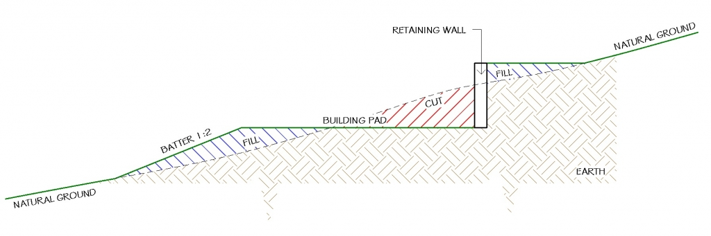 retaining walls and batter